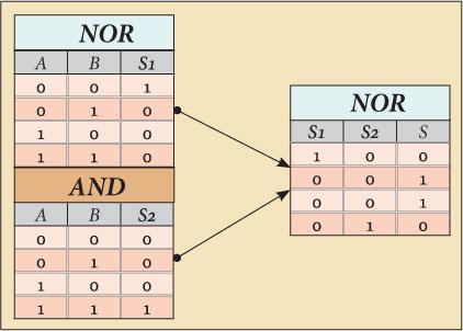XOR circuit truth table