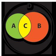 União de A e B