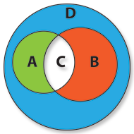 Diferença da interseção de A e B