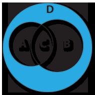 Diferença da União de A e B