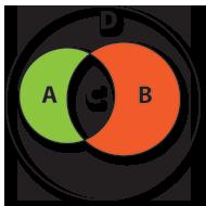 Diferença simétrica em relação a A e B