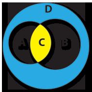Identidade Simétrica entre A e B