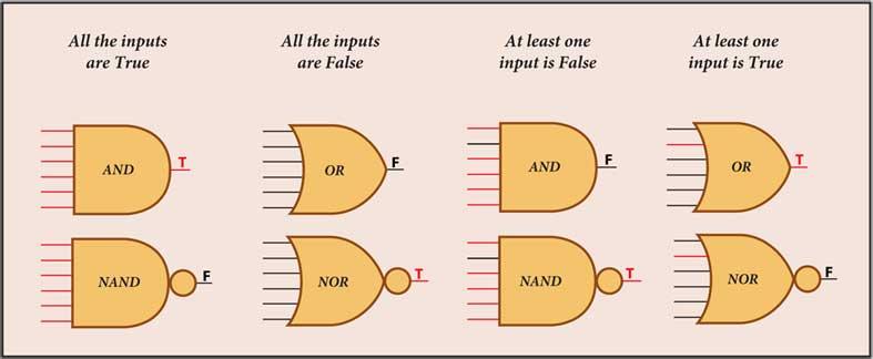 Portas lógicas com entradas múltiplas