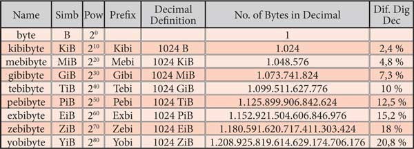Binary multiples