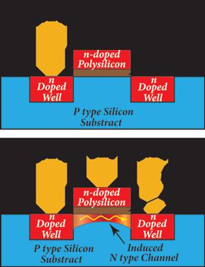 nMOS transister into silicon
