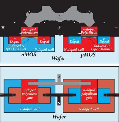 CMOS in silicon - Graphic representation