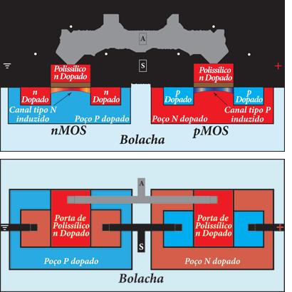 Representação entre o estado no silício e a gráfica de um CMOS