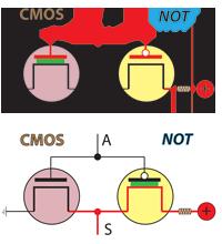 Representação gráfica de u transístor CMOS nas duas situações de alimentação da porta.