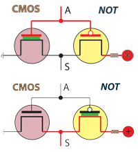 CMOS graphic representation