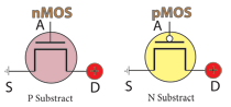 nMOS and pMOS transistors graphic representation