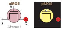 Representação Gráfica dos transístores nMOS e pMOS