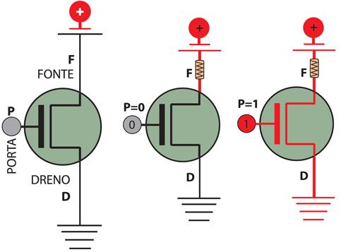 Representação gráfica do transístor nMOS