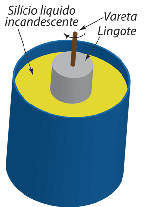 Fabricação da Bolacha