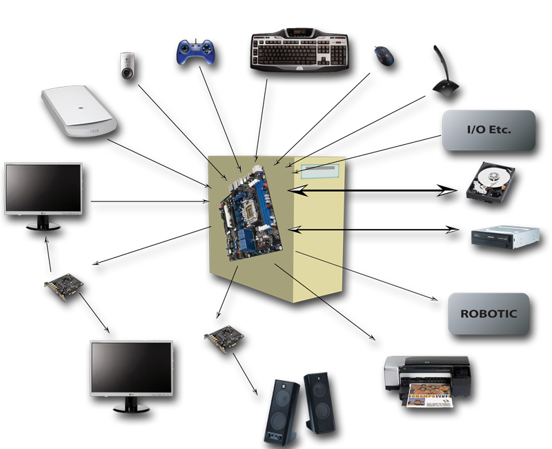 The Computer and its peripherals