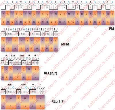 Figura 11-11 Gráfico comparativo do espaço ocupado em disco pelos diversos métodos de codificação.