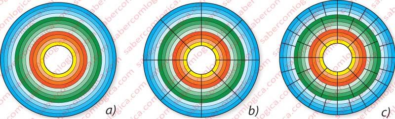 Figura 11-13 e 11-5 Representação de um prato de um disco dividido em pistas(à esquerda) e depois em setores(ao centro) e com setores criados por Bit Zoning(à direita).