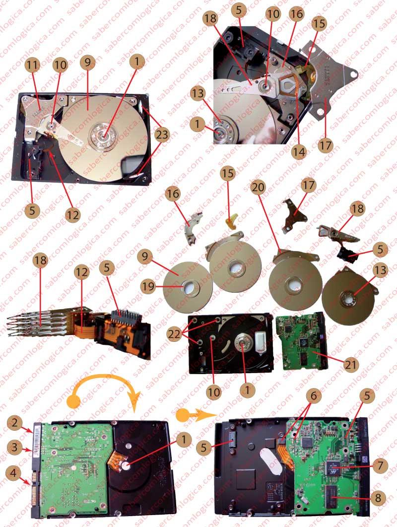 Figura 11-4 Quadro de Componentes 1-Motor rotativo 2-Tomada de alimentação 3-Pinos de configuração 4-Tomada de dados 5-Contactos de Atuador 6-Contactos do Motor 7-Chip controlador 8-Memória cache ou buffer 9- Pratos 10- Eixo do atuador 11-Zona dos magnetos do atuador 12-Fita de comunicação de dados entre atuador e a placa controladora 13-Anilha de fixação dos pratos no eixo do motor 14- Bobina do atuador 15-Limitador de deslocação 16-Magnetos 17-Suportes de Magnetos 18-Atuador 19-Anilhas distanciadoras dos pratos 20-Limitadores da caixa de pratos 21-Placa controladora 22-Fixação dos suportes 23-Filtros de ar