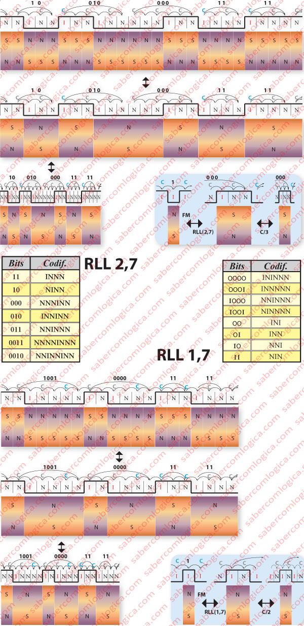 Figura 11-9 e 11-10 Gráfico representativo de RLL(2,7). Gráfico de RLL(1,7).