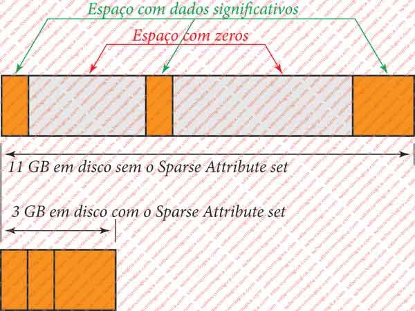 Figura 12.17 - Gráfico demonstrativo da forma como o sistema de ficheiros trata um ficheiro definido como esparso e outro não definido como esparso.