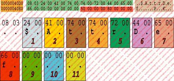 Figura 12.18 - Gráfico ilustrativo da forma como o nome é escrito e lido. Quando é lido por ANSI é lido byte a byte e a sua leitura resulta na interpretação dos 2 bytes de cada caratere independentemente, isto é, $.A.t.t.r.D.e.f. Quando é lido por Unicode é lido palavra a palavra, 2 bytes por caratere em conjunto. Desta forma de leitura resulta $AttrDef.
