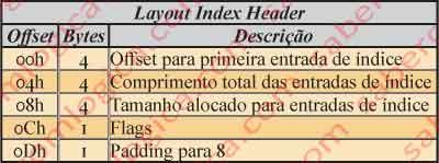 Figura 12.28 - Tabela com descrição do Layout Index Header do atributo $INDEX_ROOT.