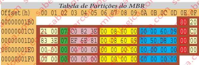 Quadro com a edição hexadecimal parcial do MBR, contendo os bytes que constituem a tabela de partições.