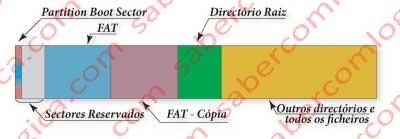 Figura 12.55 - Distribuição dos elementos de registo FAT pelo disco.