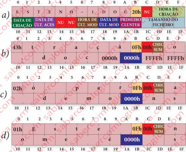 Figura 12.56 - Entrada de diretório normal de um ficheiro com nome curto ou longo.