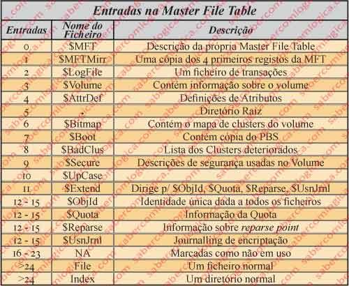 Figura 12.6 - Tabela das entradas da Master File Table.