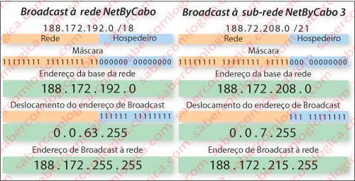Figura 14-33a Endereçamento Boardcast à rede NetByCabo 3