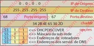 Figura 14-37 IP Discovery (DORA).