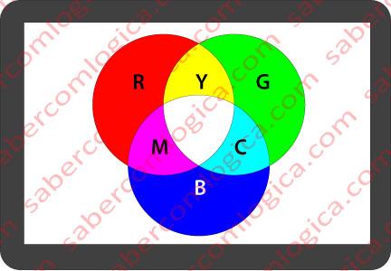 RGB e CMY