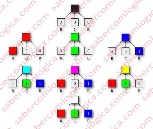 A composição das cores com uma profundidade de 3 bis