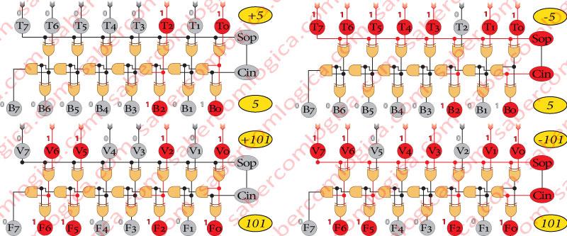 Figura 1 - 17 - Verificação do valor das saídas com a variação de sinal das entradas dos Circuitos 1 e 2