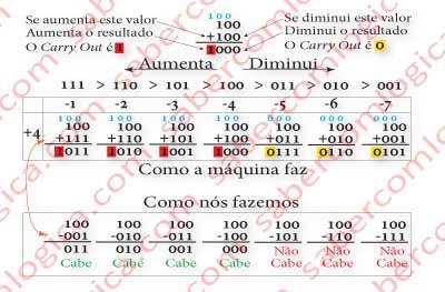 Figura-6-2a - Soma de 4 com os módulos de -1 até -7, feita à maneira de circuito e à maneira humana e comparação dos valores de carry out com cabe e não cabe
