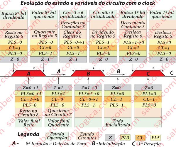 Figura 1-5 - Evolução das variáveis e do estado do circuito desde o flanco ascendente do clock do ciclo de deteção de zero até ao flanco descendente do clock do ciclo da 1ª iteração