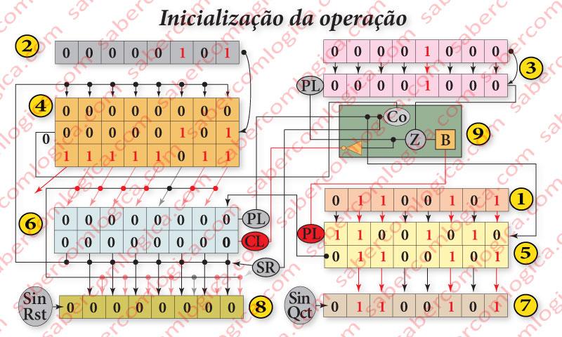 Figura 1 - 6 - Inicialização do circuito para uma nova operação concretamente a divisão de 101 por 5, a mesma do algoritmo e do circuito.