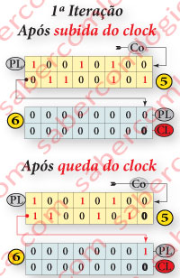 Figura 6-7a - 1ª Iteração. Análise dos estados dos Registos 5 e 6 após subida do clock e após queda do clock