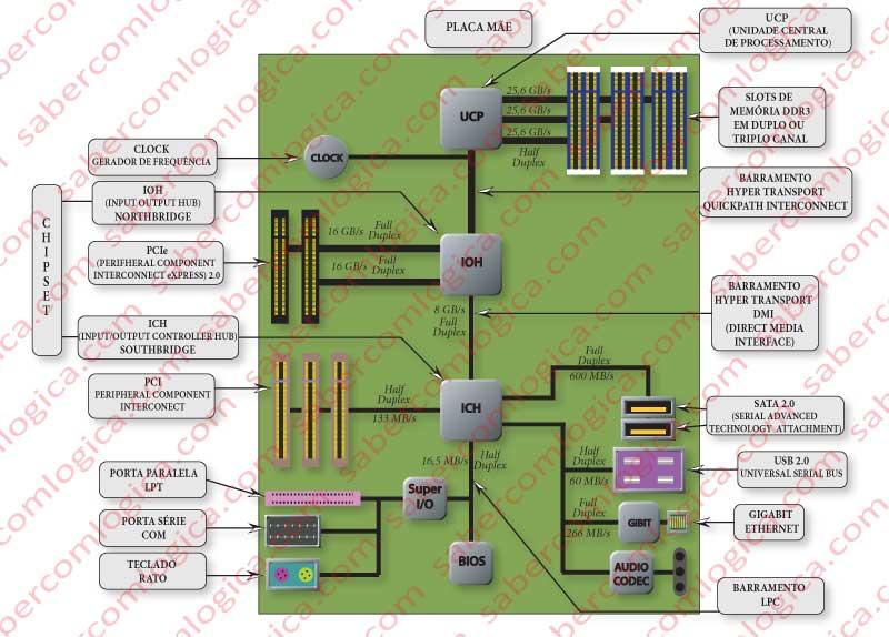 Figura 8-8 Evolução do FSB. Layout intermédio mas já próximo das soluções atuais.