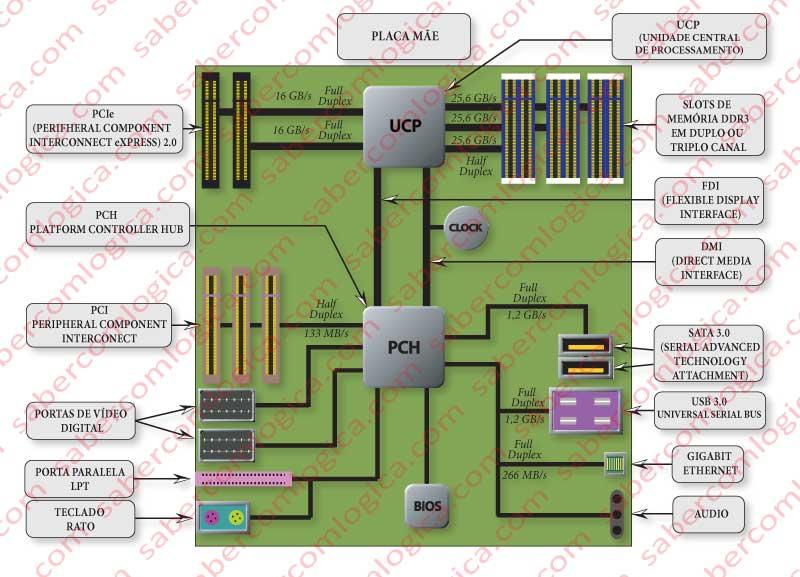Figura 8-9 Evolução do FSB. Layout intermédio mas já próximo das soluções atuais.