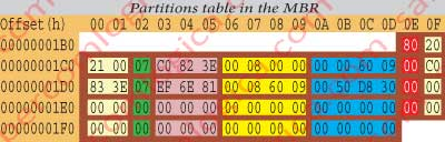 Figure 12.3 - Hexadecimal edition of the MBR part containing the partition table bytes.