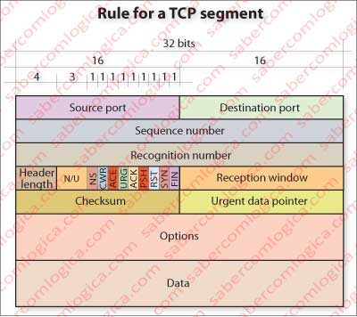 Schematic representation of TCP request rule.
