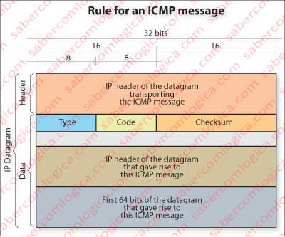 ICMP message rule.