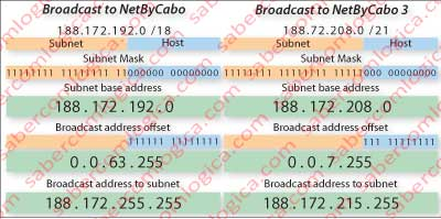 Broadcast to NetByCabo network and to NetByCabo 3 subnetwork.
