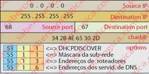 IP Discovery (DORA).