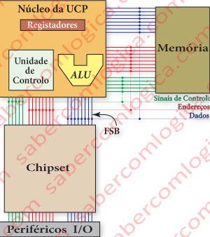 Figura 7-1 Primeira abordagem, muito genérica a componentes da CPU e seus mais diretos colaboradores