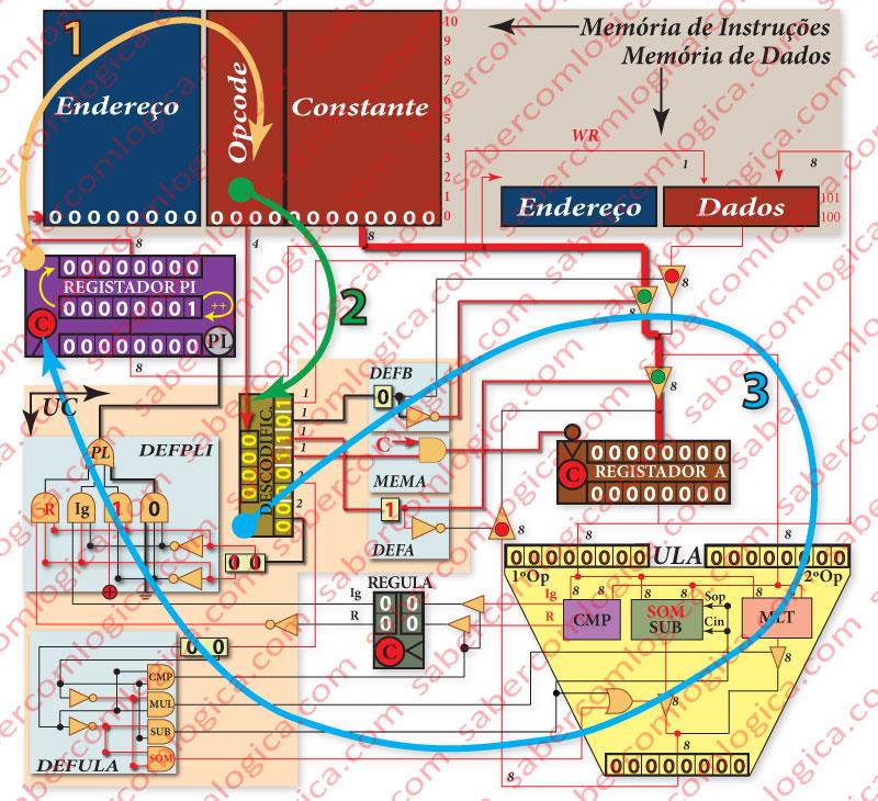 Figura 1-10 Gráfico final dos circuitos da UCP evidenciando os seus ciclos de funcionamento 1 - Busca 2 - Descodificação 3 - Execução