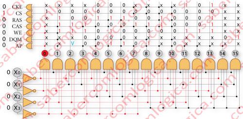 Figura 20 Gráfico do descodificador dos opcode que determinam os comandos que o CM envia para a memória
