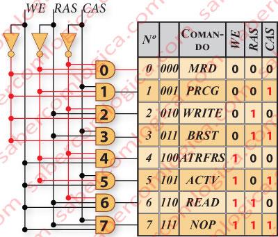 Figura 21 Gráfico do descodificador dos sinais WE. RAS e CAS em conjunto com a tabela da sua equivalência em comandos na memória.