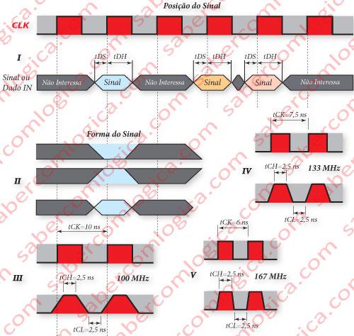 Figura 27 Forma e posição dos sinais